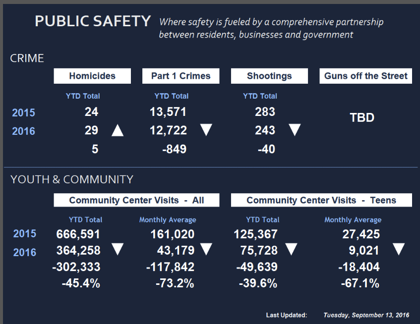 One page of Boston's Mayor's Dashboard