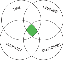 Four R Digital Marketing