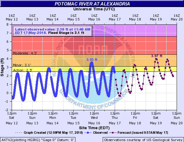 The Potomac River in Alexandria, Virginia is approaching flood stage due to all the rain that we've gotten and the rain that is forecasted this weekend.