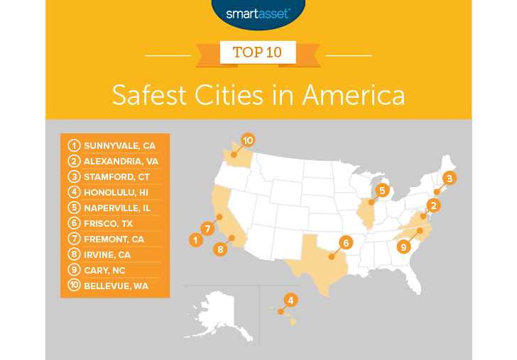 Alexandria, Virginia was ranked second in a recent search for the safest city in the United States in a recent study comparing the 200 largest cities.