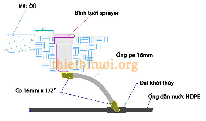 Bản vẽ kết nối giữa ống HDPE và béc phun tưới cỏ