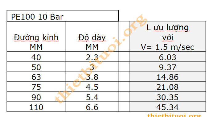 Tính toán thủy lực đường ống hệ thống tưới