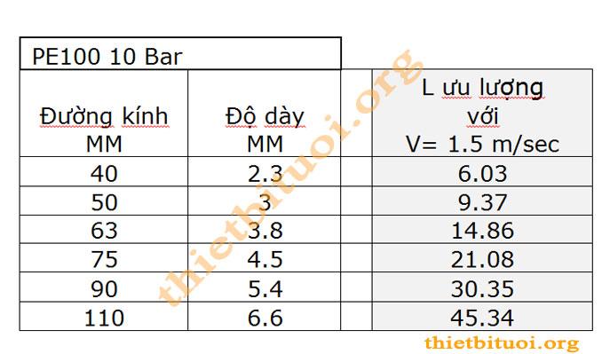 Bảng tra đường kính D ống nước theo lưu lượng Q - Vận tốc kinh tế trong đường ống là 1.5m/s