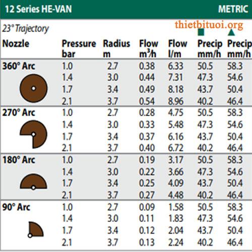 Thông số kỹ thuật béc tưới RainBird HE VAN 12