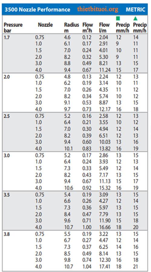Thông số béc tưới Rotor RainBird