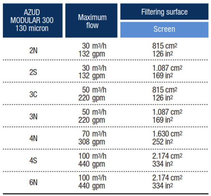 Kích thước chủng loại Bộ lọc Azud Modular 300