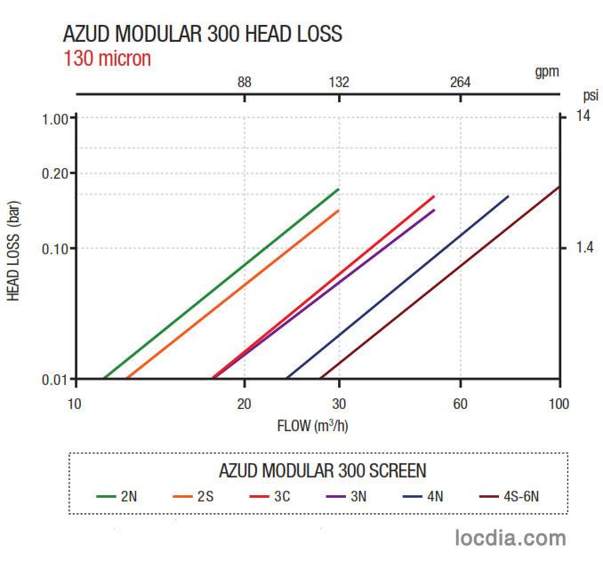 Thông số áp lực bộ lọc đĩa Azud Modular 300