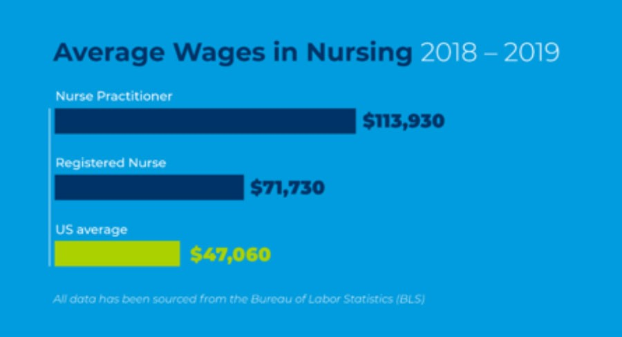Bar chart showing US average wages for nursing careers