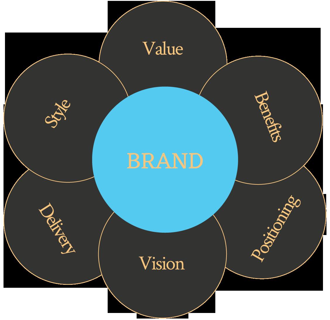 Branding Graph