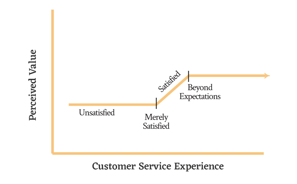 Customer Retention Strategy Model