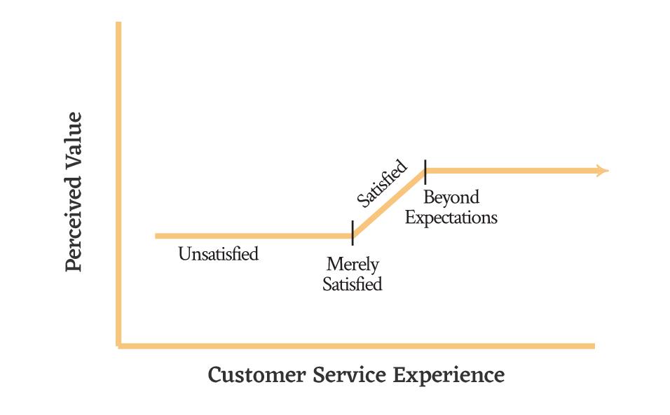 Customer Retention Strategy Model