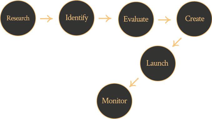 digital strategy model