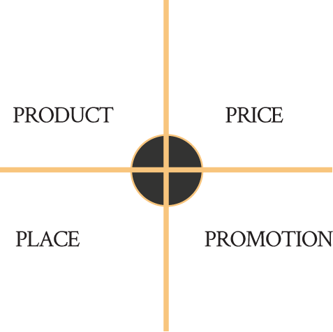 marketing-mix-model-of-marketing-management