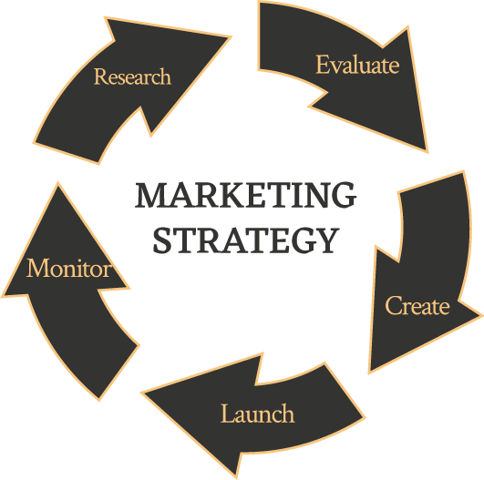 Marketing Strategy Model