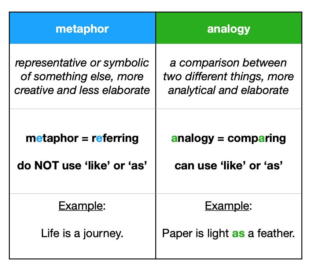 metaphor vs analogy