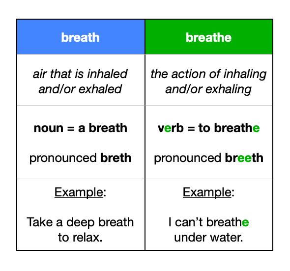breath vs breathe