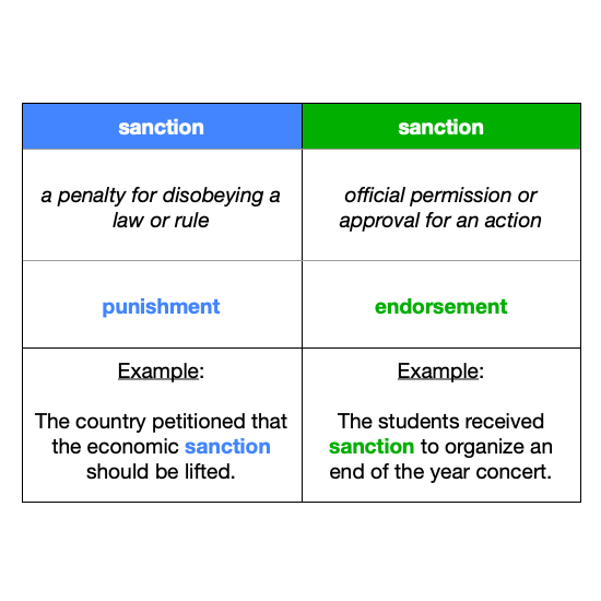 sanction vs sanction
