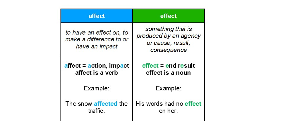 affect effect table