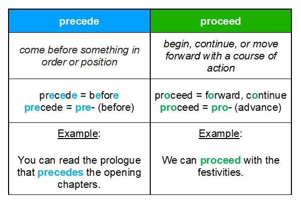Remember the difference between precede vs. proceed with this easy trick