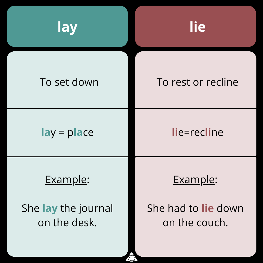 difference between lay vs. lie, grammar, words, spring cedars, definitions