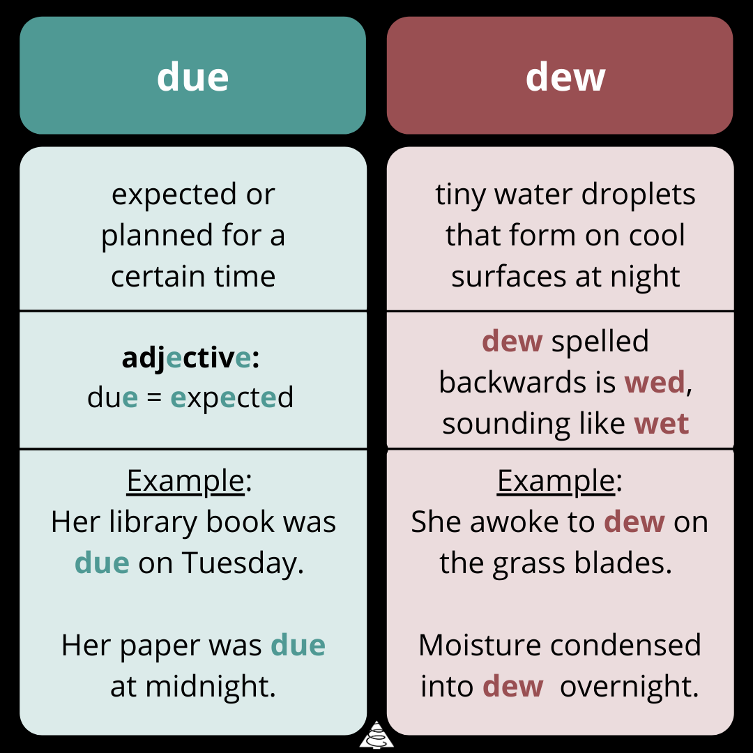 due vs. dew, writing, wednesday word on words, grammar, spelling, definitions, words, writing tips