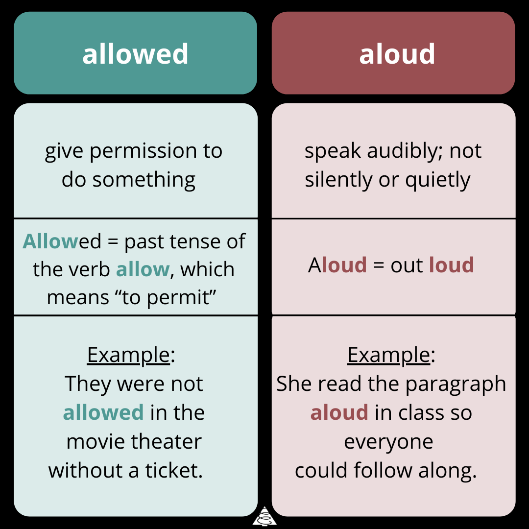 allowed vs aloud, grammar, definitions, spelling, writing, difference between allowed vs aloud