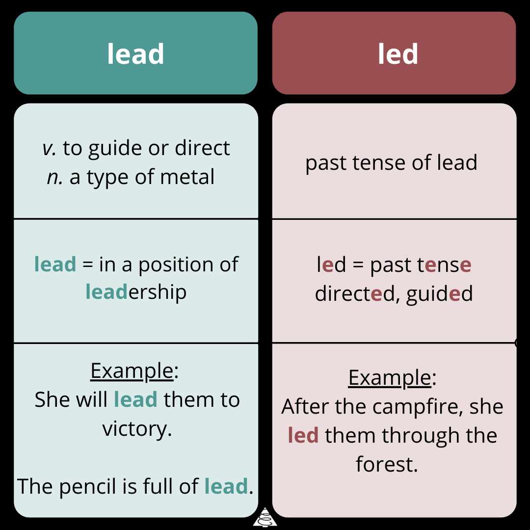 wednesday word on words, spelling, grammar, writing tips. definitions, lead vs led