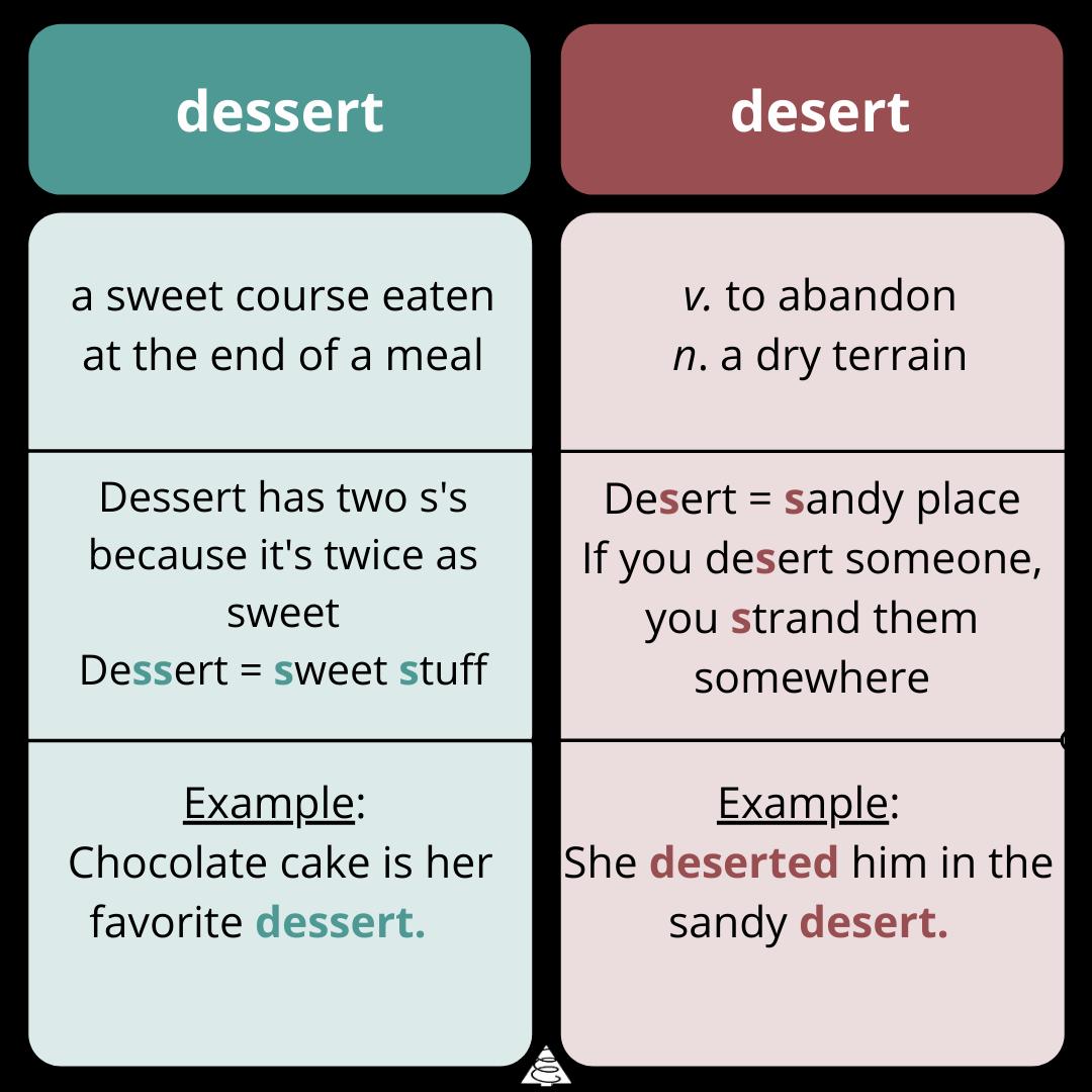 spelling, grammar, definitions, words, writing tips, dessert vs desert