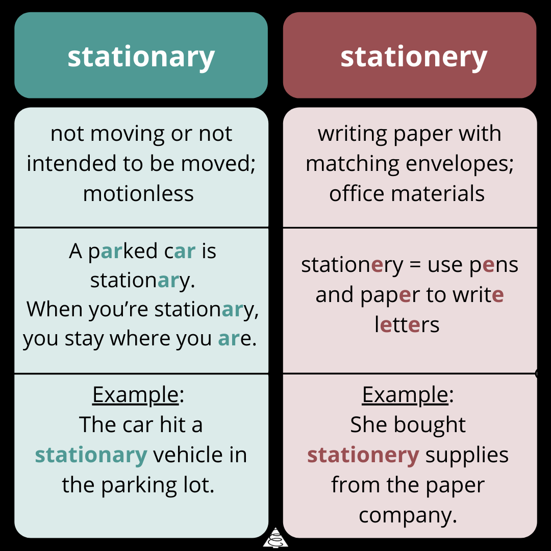 wednesday word on words, grammar, words, spelling, definitions, commonly confused English words, stationary vs stationery