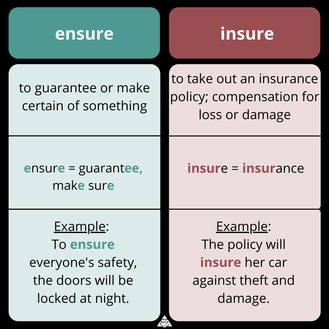ensure vs insure, writing, words, definitions, spelling, grammar