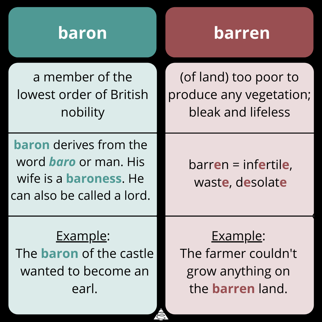 wednesday word on words, grammar, definitions, spelling, writing tips, baron vs barren