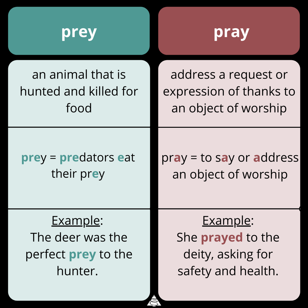 definitions, spelling, grammar, words, prey vs pray, wednesday word on words