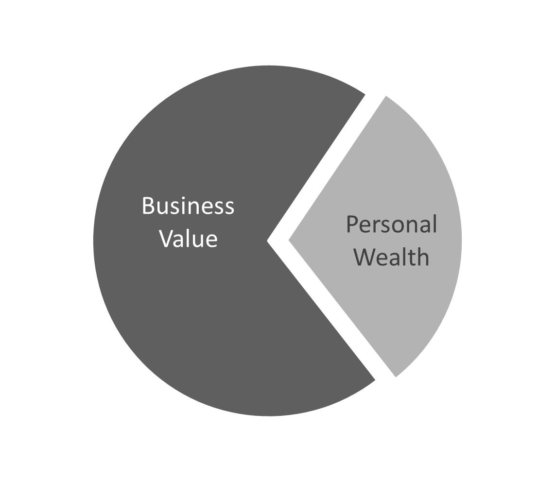 Basic Pie Chart