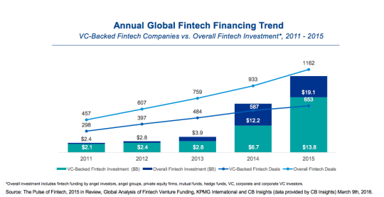 Why FinTech Companies Are Deciding to Stay Private