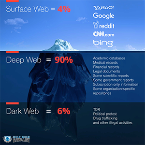 Explanation of deep web, dark web, and clear web