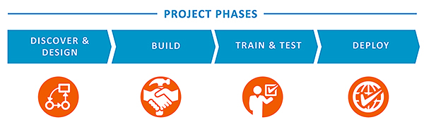 Methodology plan with phases and icons