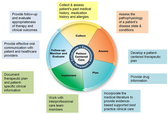 The Pharmacists' Patient Care Process: How it influences your practice and your precepting