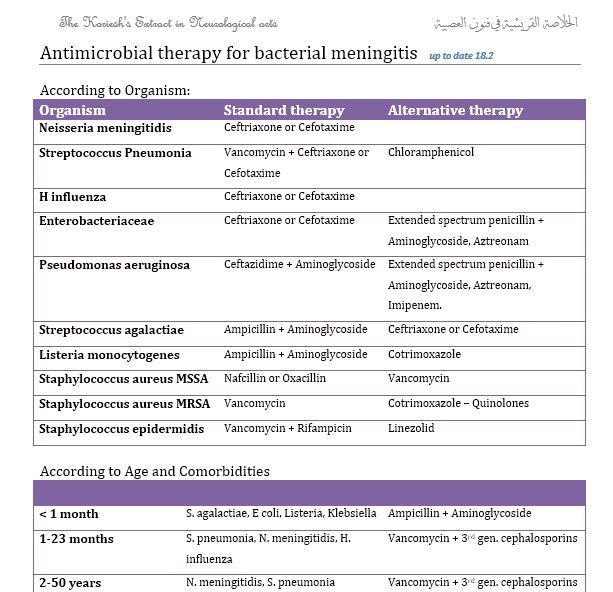 Meningitis AB