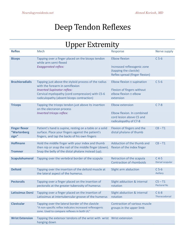 Upper DTR table