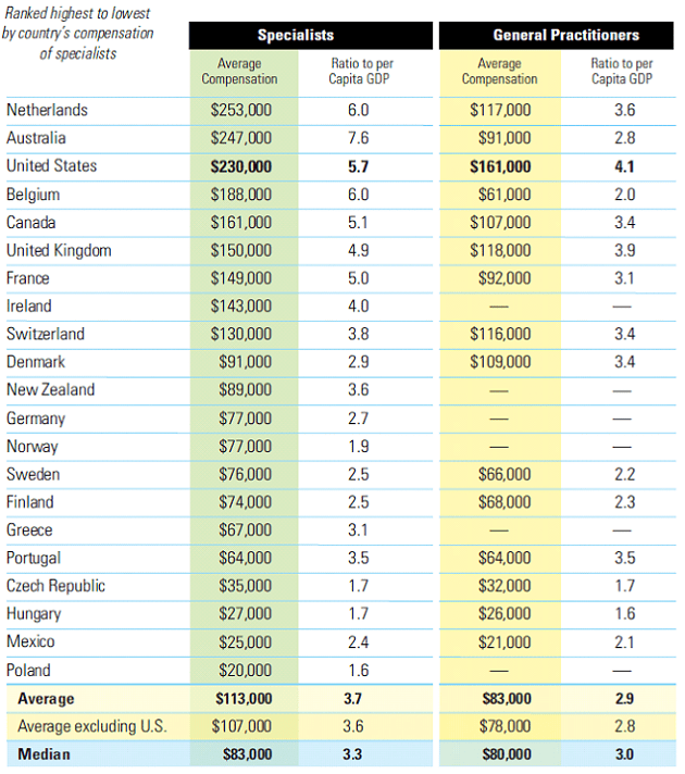 Fall-2009-Physician-Compensation-Worldwide-Chart2