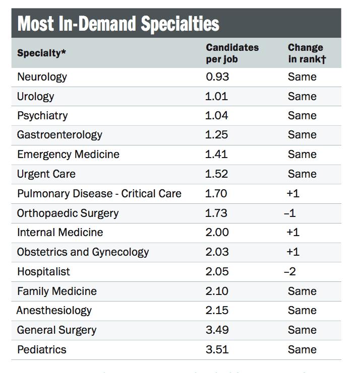 Most In Demand Specialties