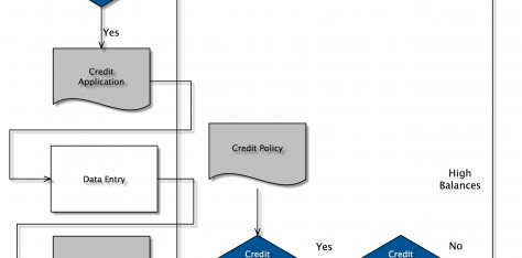 Process maps and their application
