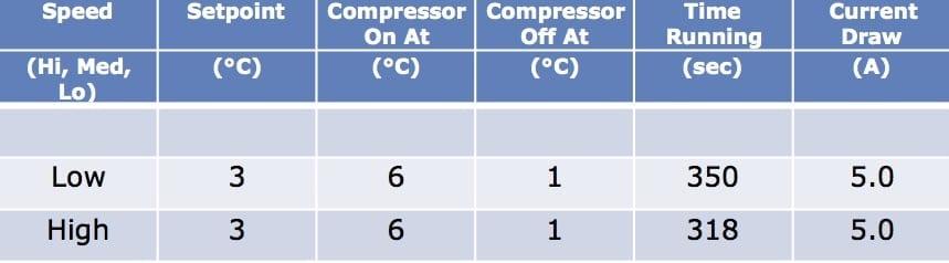 Testing compressor speeds. EvaKool Fridge/Freezer.