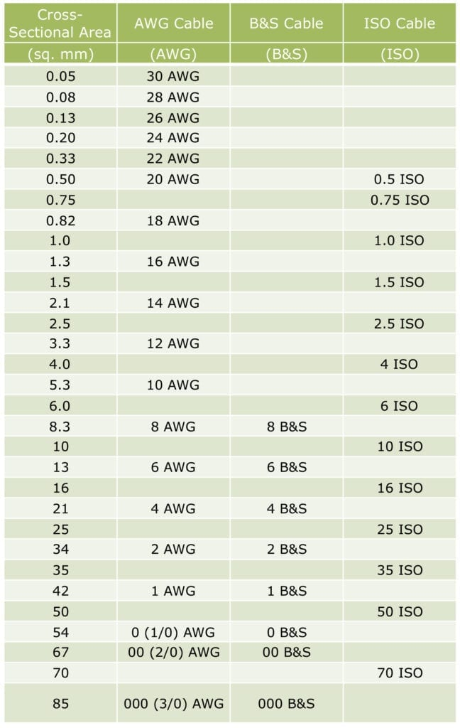 Table of common automotive wiring sizes with corresponding cross-sectional area (CSA). Includes AWG, B&S and ISO.