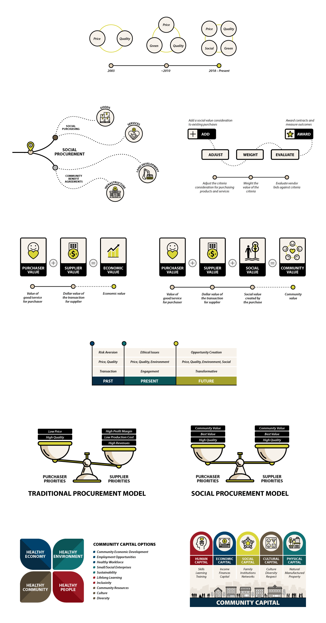 buy social canada infographic