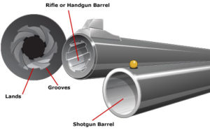Diagram of rifling with lands and grooves