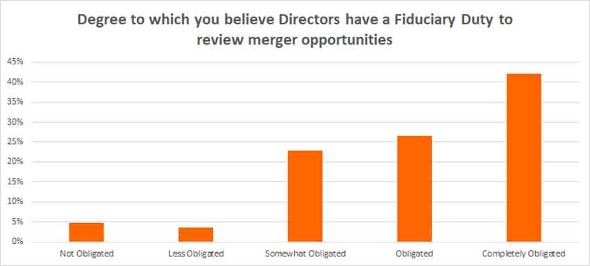 Perspectives on Fiduciary Duty