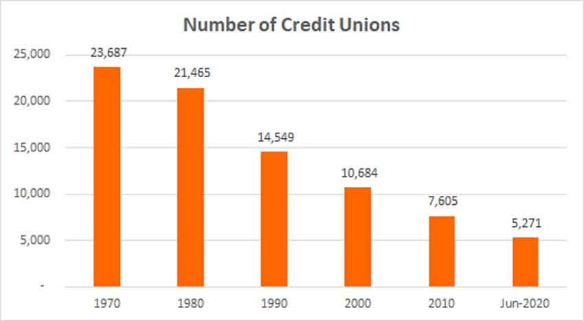 Number of Credit Unions by Year