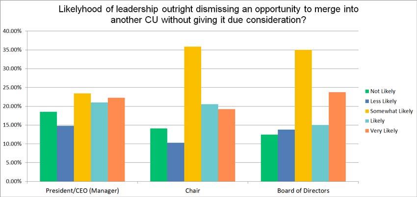 Likelihood of dismissing merger