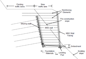 MSE Wall System